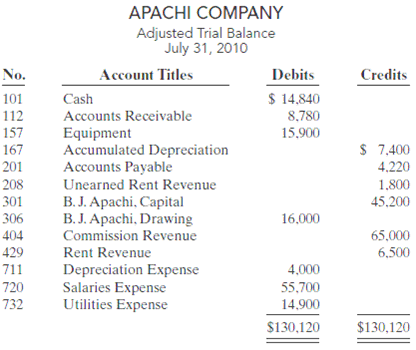 Apachi Company ended its fiscal year on July 31, 2010. The companyâ