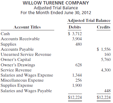 Willow Turenne Company had the following adjusted trial balance.