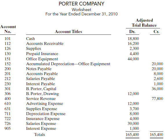 The adjusted trial balance columns of the worksheet for Porter Company are as follows.