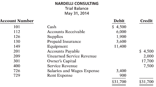Deanna Nardelli started her own consulting firm, Nardelli Consulting, on May